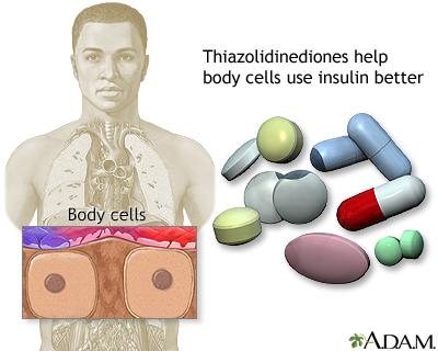 Thiazolidinediones